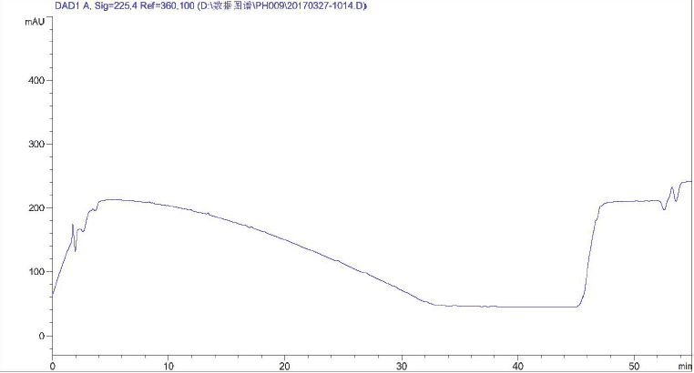 Baricitinib phosphate CAS 1187595-84-1 HPLC of Contrast